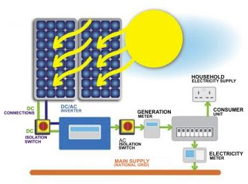 Diagram of solar photovtaic panels